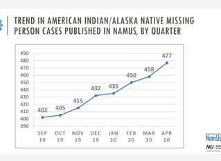 National Missing and Unidentified Persons System (NAMUS) AIAN Case Statistics