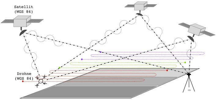 UAV How To