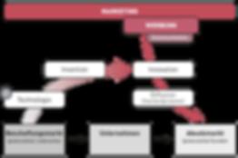 Schaubild Marketing – Koppert Mikromarketing-Systeme