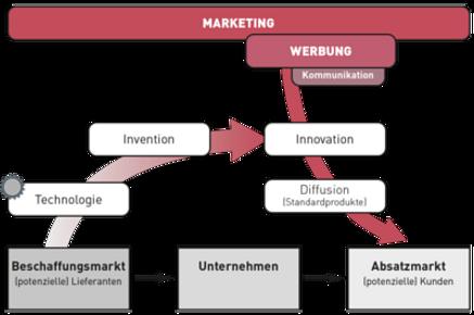 Schaubild Zusammenhang im Marketing