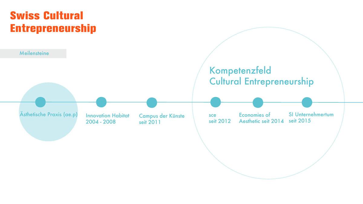 Kompetenzfeld Cultural Entrepreneurship