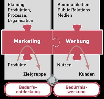 Schaubild Marketing und Werbung – Koppert Mikromarketing-Systeme