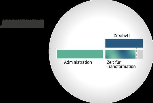 Abbildung_Administration_CreativIT_v03.p
