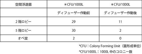 プロダクトページ シーシェル・ディフューザー除菌試験の表画像.jpg