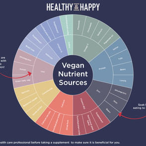 Vegan Nutrient Substitutes