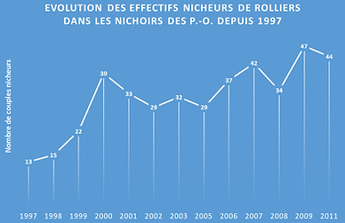 evolution effectifs.PNG