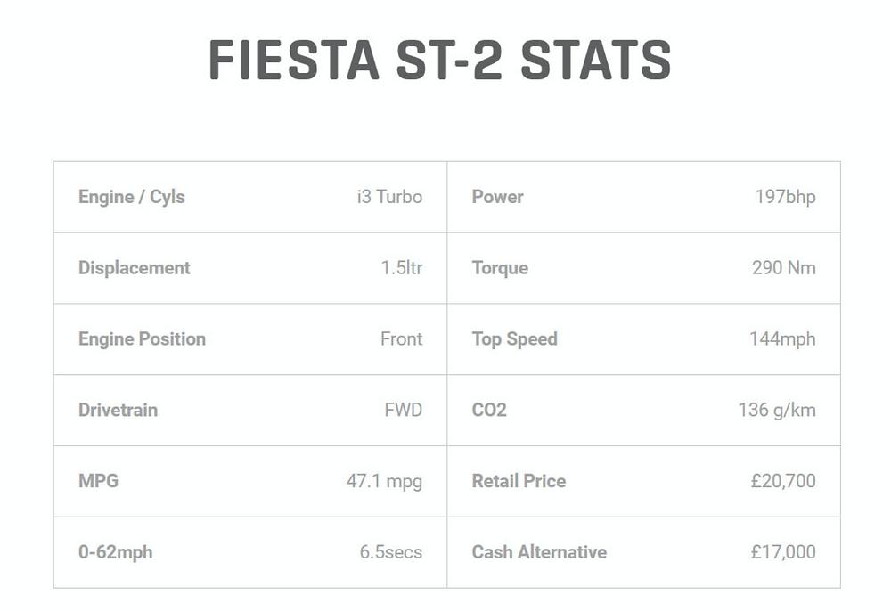 Fiesta ST-2 Stats