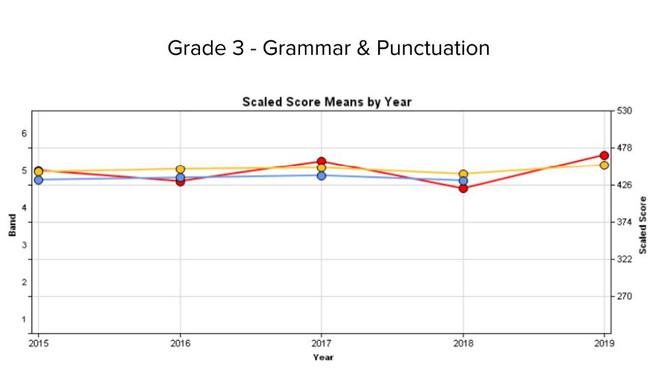 3 Grammar and punctuation.jpg