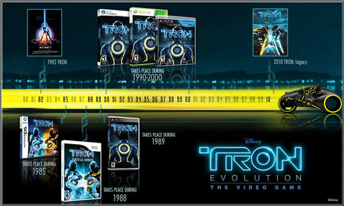 Disney Created a Timeline to show where our game takes place in the official TRON universe.