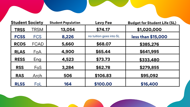 Student Society Levy Comparison.png