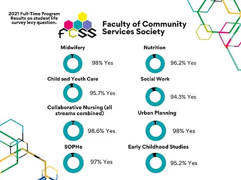 FCSS Student Life Survey Full-Time Rsult