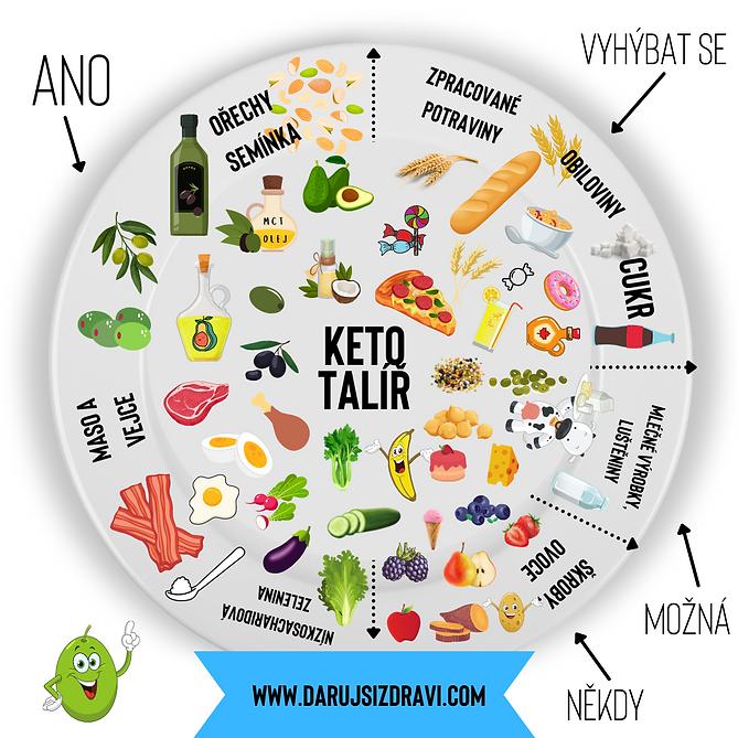 Přehled keto potravin.png