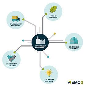 visuel-industrie-éco-responsable_POLE_EM