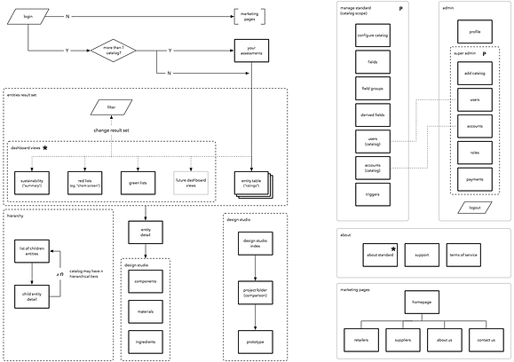 UX - PurView Site Map.png