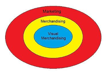 O que é visual merchandising