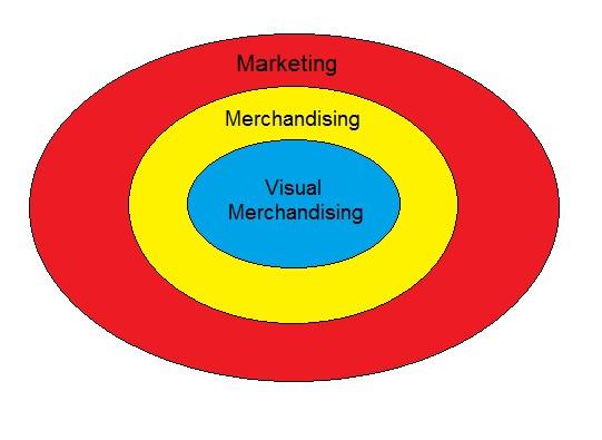 O que é Visual Merchandising e para que serve?
