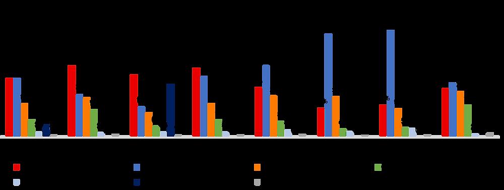 Canadian Federal Ballot by Region