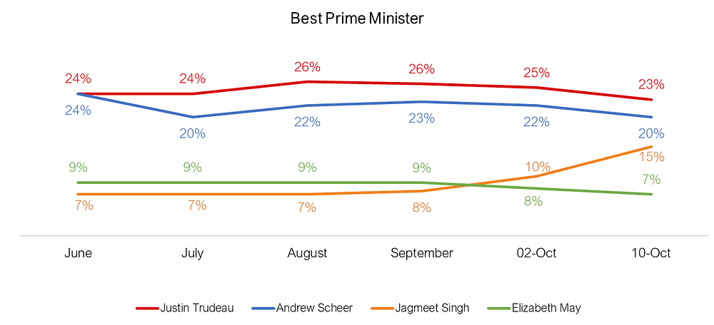 Canadian Federal Elections - Best Prime Minister