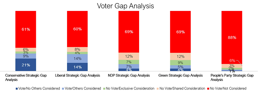 Voter Gap Analysis - Canadian Federal Politics