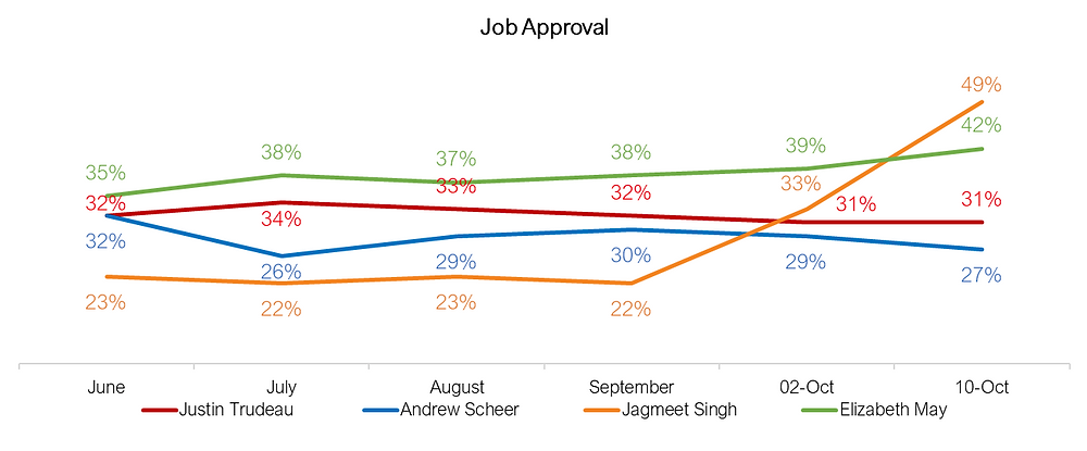 Canadian Federal Elections - Leaders Job Approval