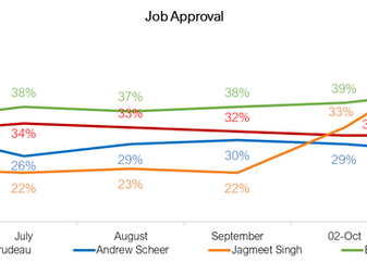 Jagmeet Singh Soars!  Can the Leader of the NDP close the deal? Maybe, just maybe!