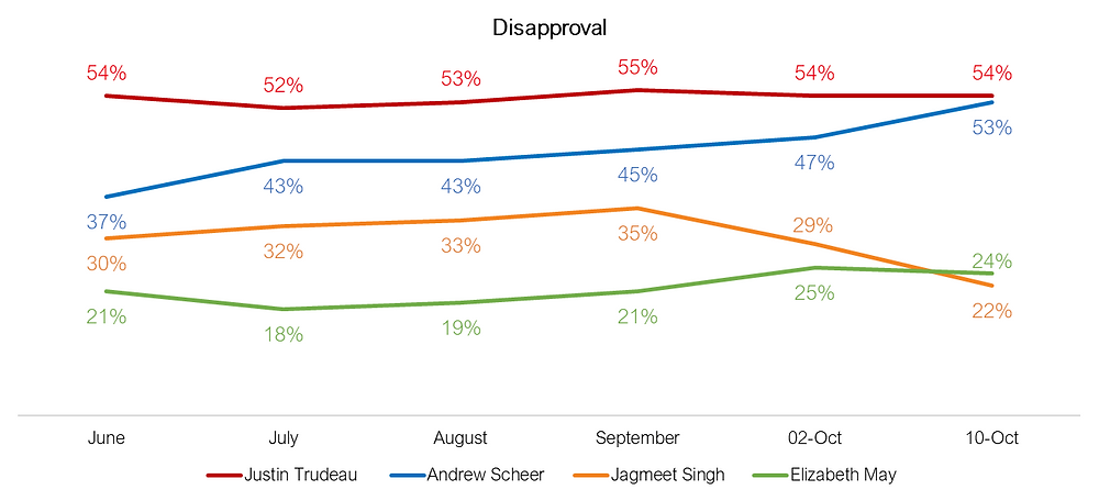 Canadian Federal Elections - Leaders Job Disapproval