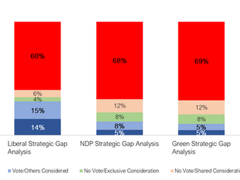 CPC not only has a lead in Ontario, but also has significant advantages with their committed base of