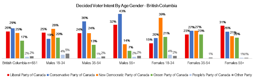 Canadian Federal Ballot by British Columbia Age and Gender