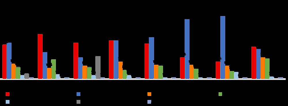 Canadian Federal Election 2019 by Region