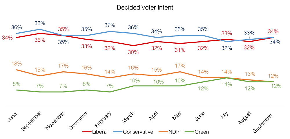 Canadian Federal Election