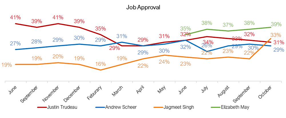 Canadian Federal Election - Approval