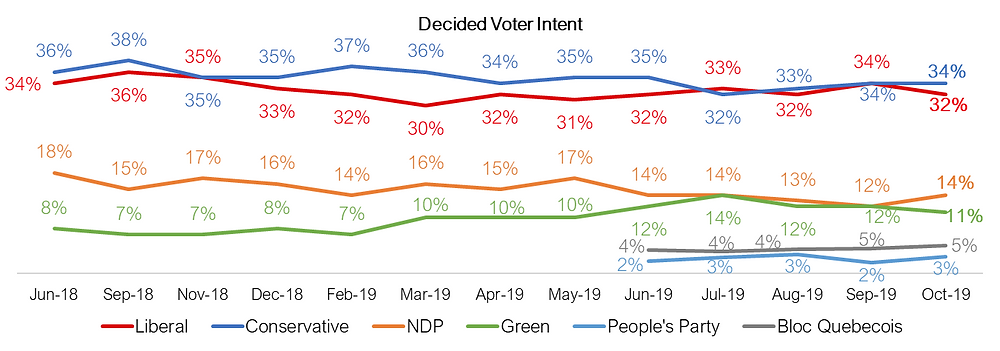 Canadian Federal Election 2019
