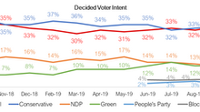 Largest Poll in 43rd General Election finds CPC & LPC continue to battle across Canada's vote ri