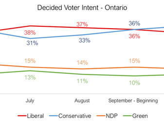 Conservatives continue their climb in Ontario, Liberals slip further