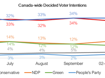 NDP is on the rise and could win much of British Columbia, Atlantic Canada and Ontario