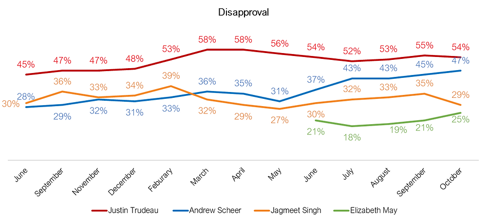 Canadian Federal Election - Disapproval