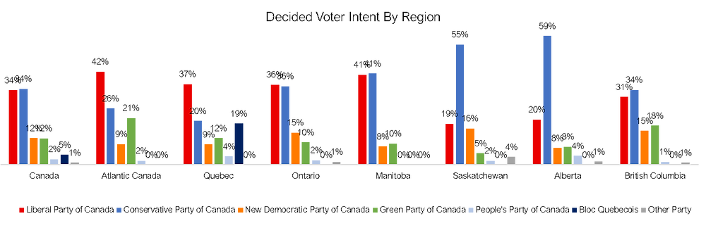Canadian Federal Election Poll by Region