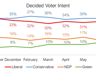 Conservatives and Liberals battling for lead in run up to election