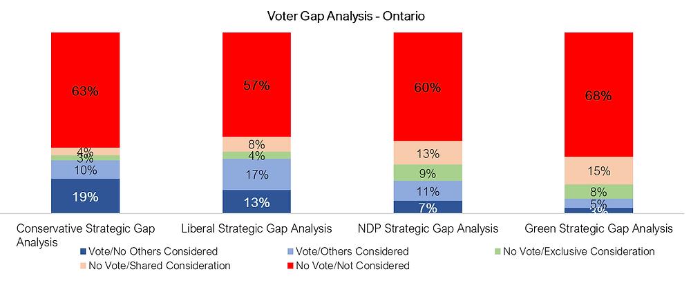 Voter Gap Analysis - Ontario