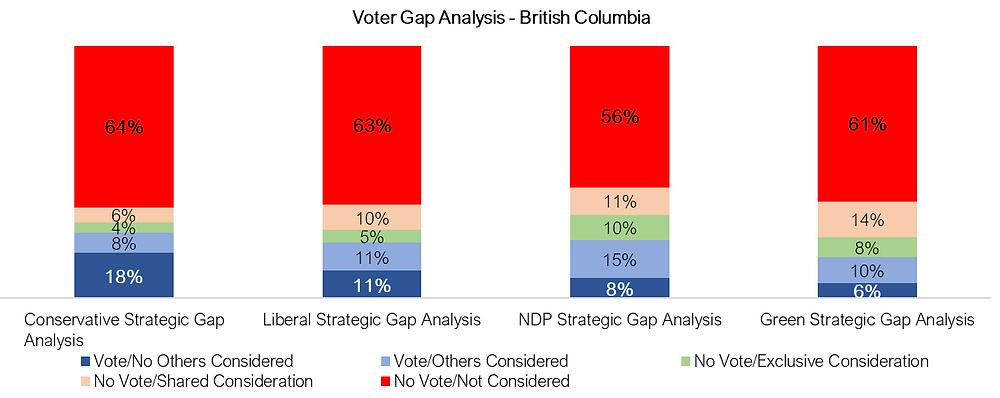 Voter Gap Analysis - British Columbia