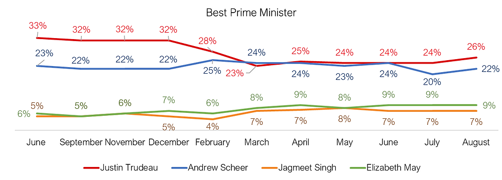 Best Prime Minister- Canadian Federal Politics