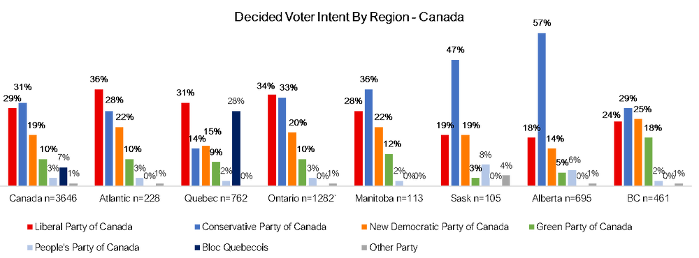 Canadian Federal Election by Region
