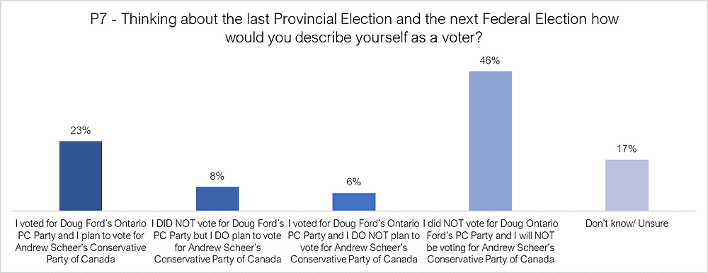 Doug Ford and Andrew Scheer