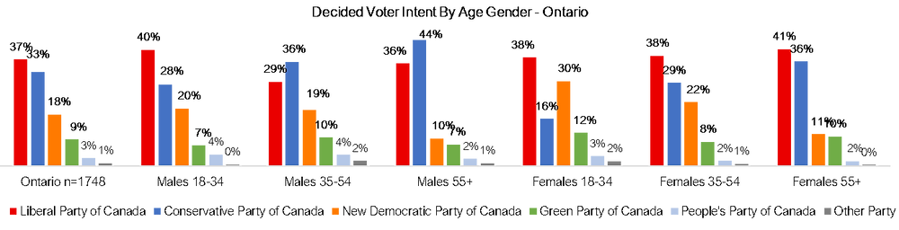 Canadian Federal Ballot by Ontario Age and Gender