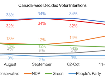Final stretch – CPC and LPC are dead even.  Either party headed for a plurality of seats but no majo