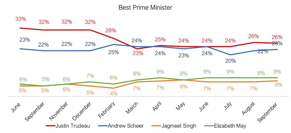 Best Prime Minister