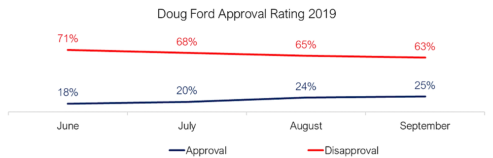 Doug Ford Approval Rating