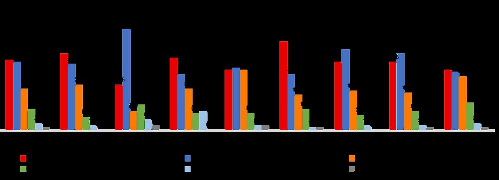 Canadian Federal Election - Ontario Region