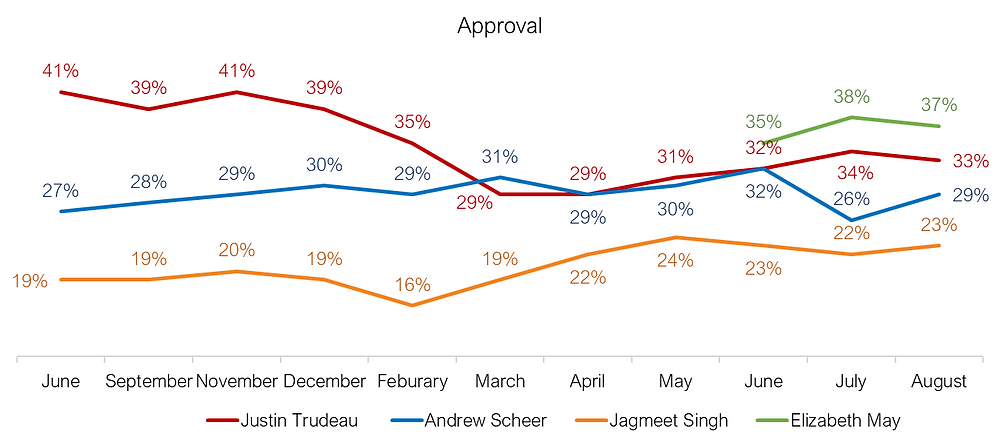 Leader Approval - Canadian Federal Politics