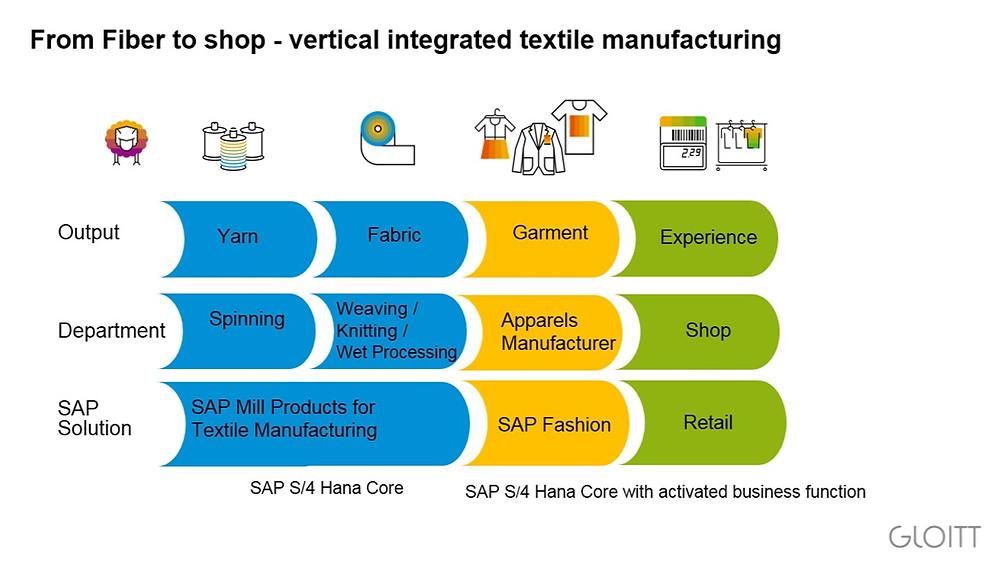 SAP solution companies